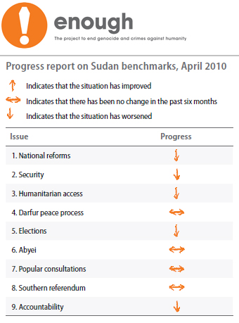 Sudan Benchmarks Apr 2010