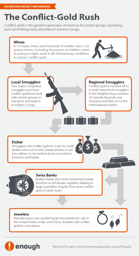 Infographic The Conflict Gold Rush The Enough Project