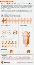 Starvation Warfare infographic