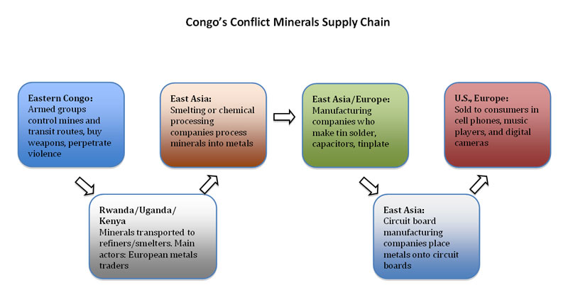supply chain analysis paper A leaner supply chain boosting value by trimming transportation fat white paper what's your next move.