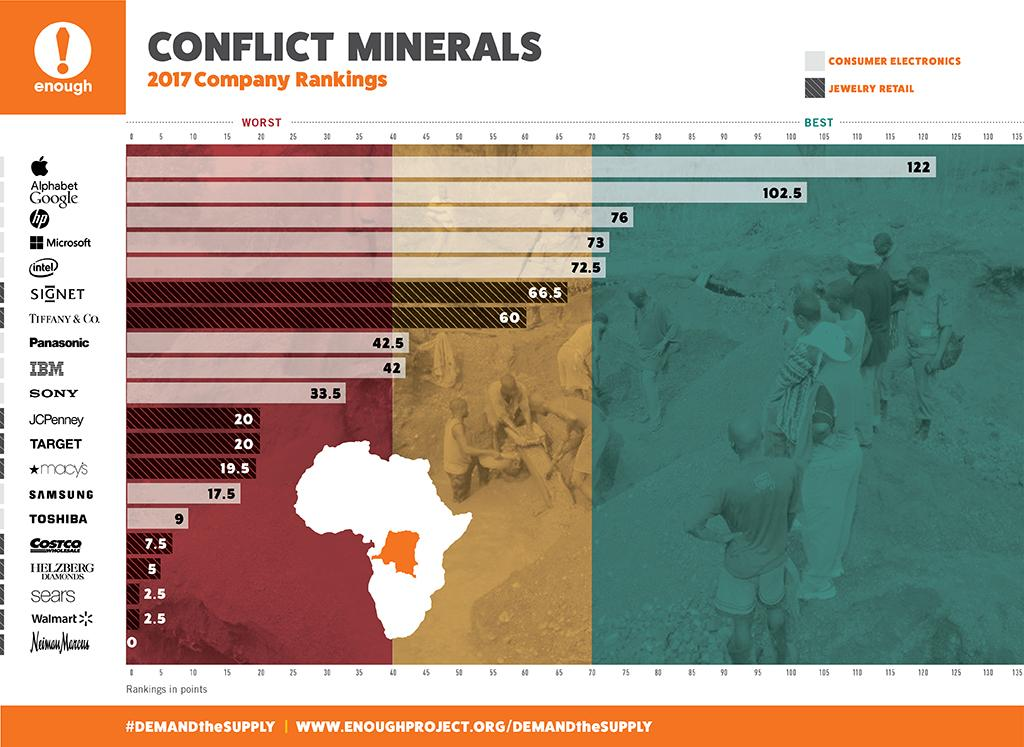 New Conflict Minerals Rankings Spotlight World's Top Consumer Electronics Companies and Jewelry Retailers