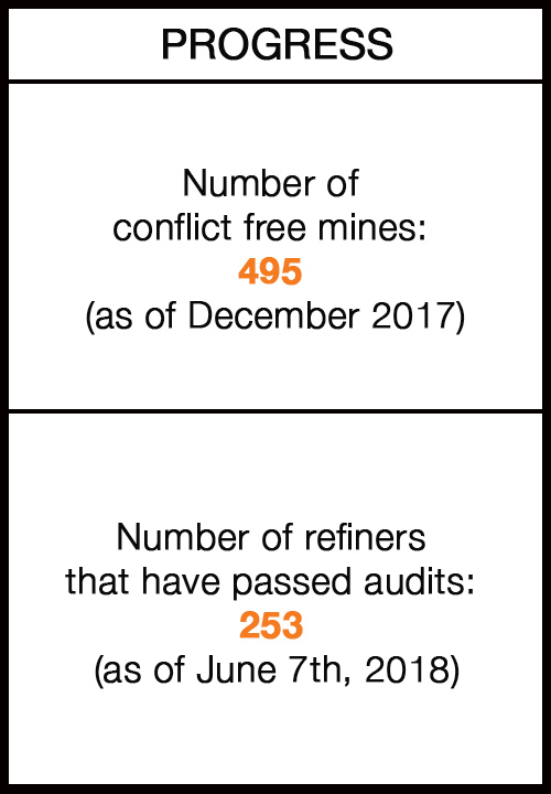 Progress and Challenges on Conflict Minerals: Facts on Dodd